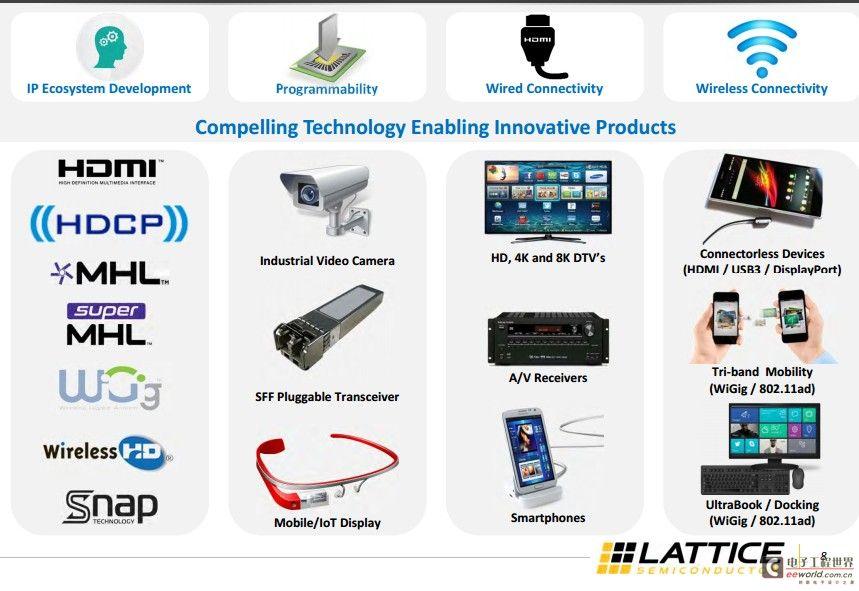 稳打消费电子 Lattice 6亿美元收购Silicon Image