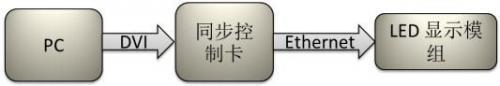 AM335x平台在全彩LED显示墙异步控制卡的应用