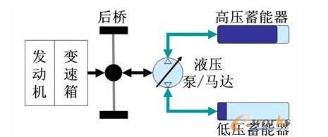 基于CAN总线的并联液压混合动力车控制系统
