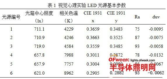 关于LED照明产品色彩质量中色彩清晰度的定性研究