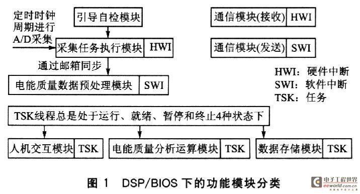 基于DSP/BIOS在电能质量监测终端中的应用