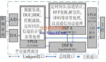基于高性能DSP的软件无线电平台系统设计