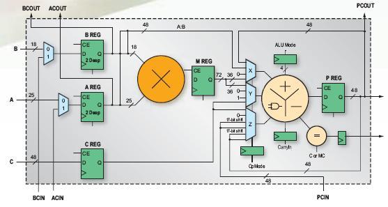 利用 Virtex-5 SXT 的高性能 DSP 解决方案