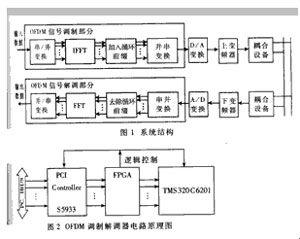 基于DSP的电力线载波OFDM调制解调器