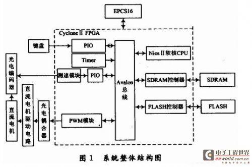 基于DSP的电子节气门PID控制