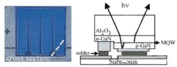 LED倒装技术及工艺流程分析