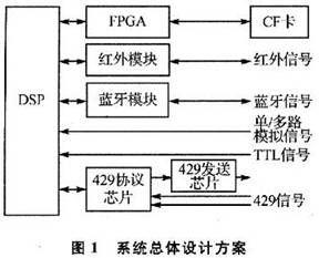基于DSP的近距离无线通信的嵌入式数据记录设备设计