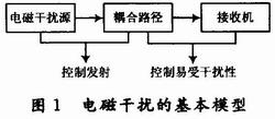 (多图) 高速DSP系统的电路板级电磁兼容性设计