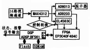 (多图) 基于DSP+FPGA多视频通道的切换控制