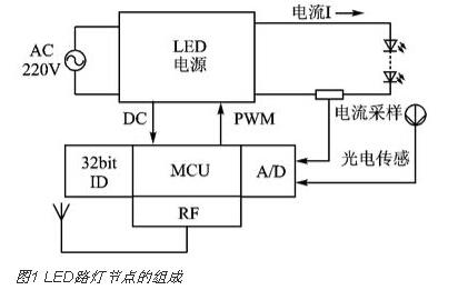 实现LED路灯网络的智能监控