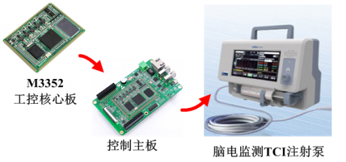 ARM核心板在脑电监测TCI注射泵中的应用