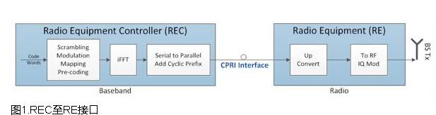 CPRI基带数据的低损耗压缩