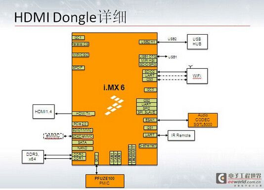 HDMI Dongle解決方案