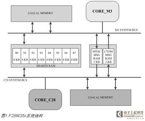 双核实时系统的架构方法