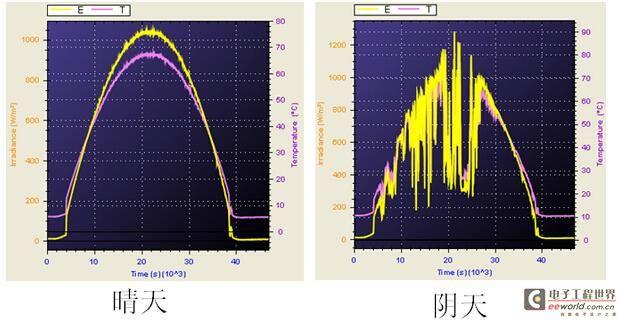 关于光伏逆变器动态MPPT效率测试方法的思考
