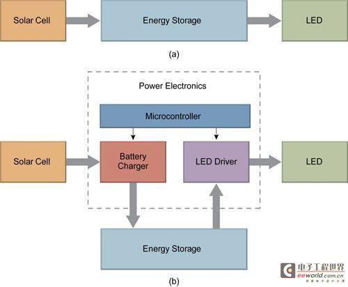 太阳能LED照明的能量转换解析