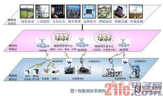 嵌入式系统在物联网行业中的应用