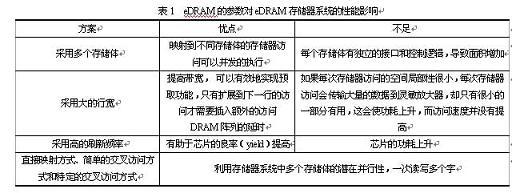 片上eDRAM性能評價函數簇研究