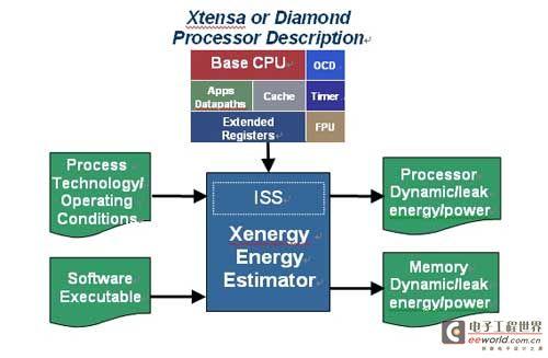 智能多业务语音片上系统设计