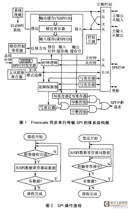 Freescale同步串行传输SPI优化设计