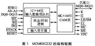 內容可尋址存儲器MCM69C232及其應用
