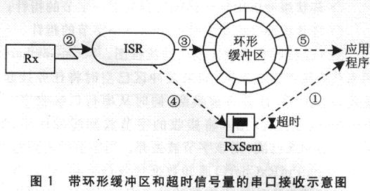 uCOS-II的嵌入式串口通信模塊設計