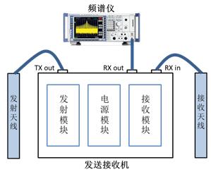 示波器定位EMI干扰问题案例