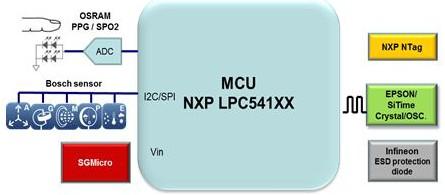 大联大品佳基于NXP LPC541XX系列的可穿戴设备应用开发平台