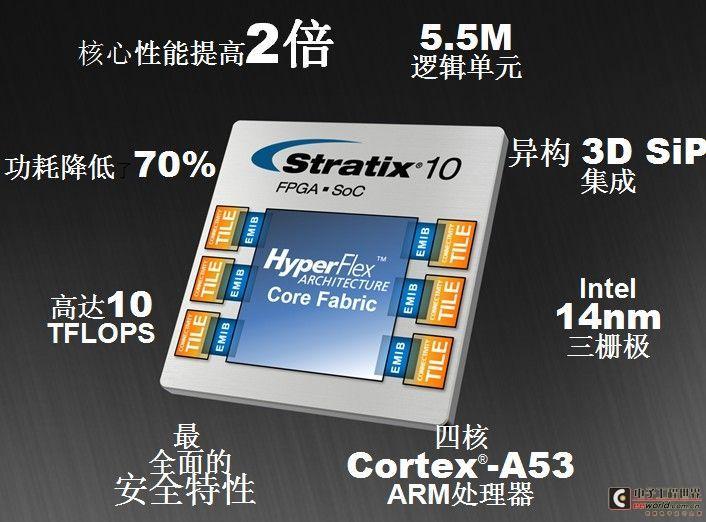 "Altera&Intel开山之作:用Intel技术""装修""的Stratix 10"