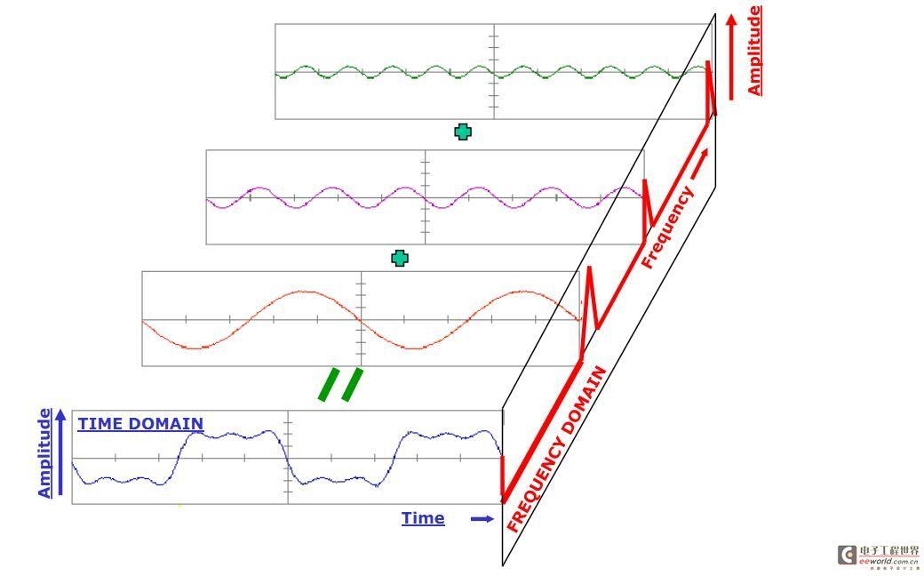 什么是傅立叶变换_力科示波器基础应用系列之二FFT的前世今生 - 信号源与示波器 ...