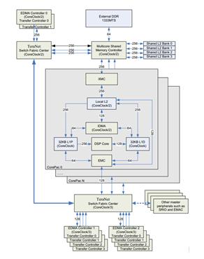TMS320C6678 存储器访问性能 (上)