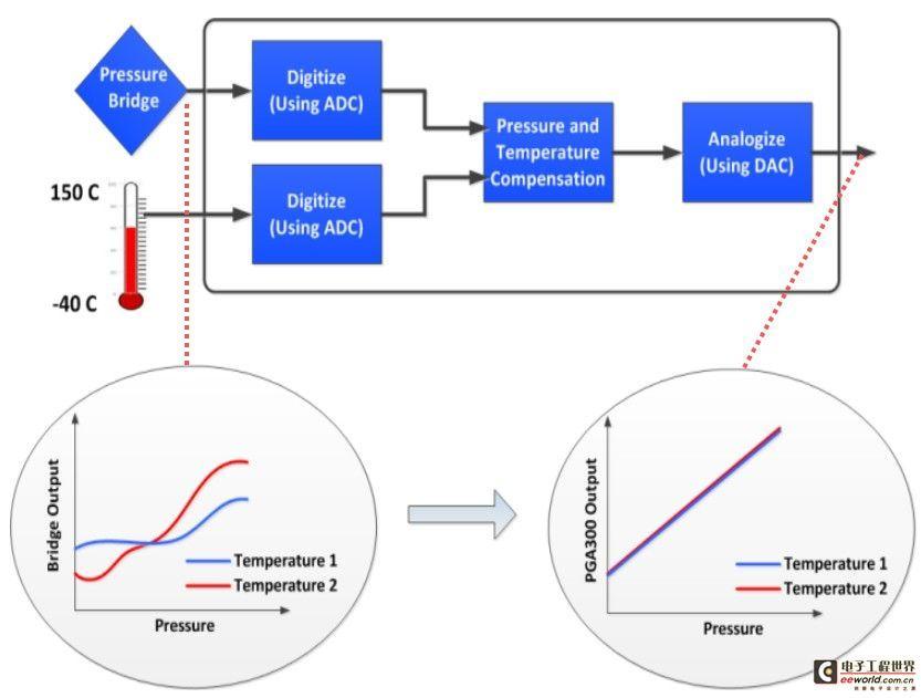 模拟+MCU的集成芯片为TI工业4.0铺路