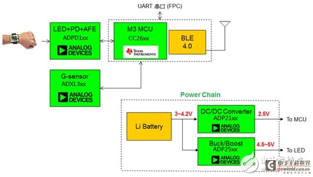 大联大世平集团推出基于ADI的心率感测SoC解决方案