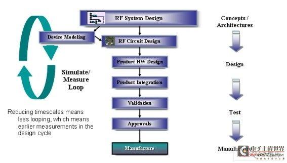 基于R&S矢量源及信号分析仪的无线系统仿真及设计方案