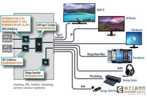 Pericom推出第一套支持替代模式转换的USB3.1 Type-C整体解决方案