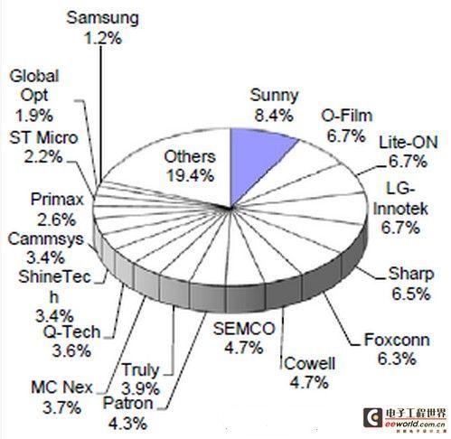 全球前二十大摄像头模组厂商出炉,行业洗牌将继续