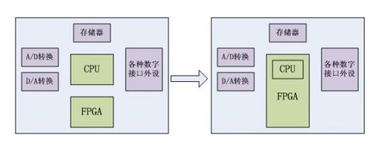 FPGA+CPU:并行处理大行其道
