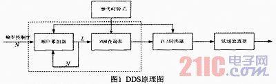 基于DDS跳频信号源的设计与实现