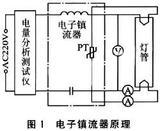 基于MSP430F133的电子镇流器综合测试仪