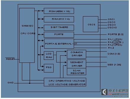 基于SH6613的空调遥控器设计