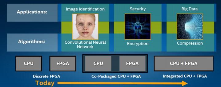 辟谣最强音:有了Intel,Altera与台积电、ARM还是好朋友