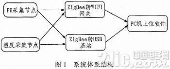 基于ZigBee的自来水监测网络系统设计与实现