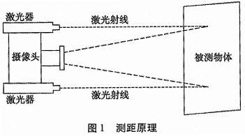 基于CMOS摄像头和平行激光束测距系统设计