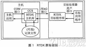MATLAB与DSP使用RTDX的实时数据交换