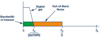 采用Δ-Σ和SAR ADC的过采样模式提升ADC动态范围