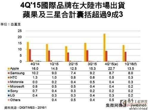 2015年第四季中国智能手机出货1.1亿支
