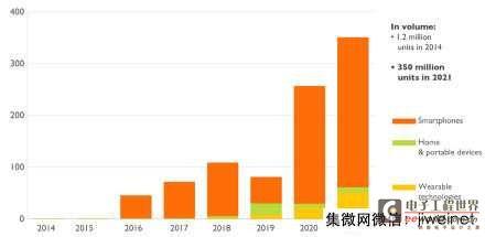 智能手机带动2016年气体传感器市场起飞