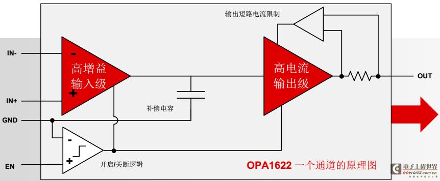 TI推OPA1612升级款1622,输出更高功耗更低
