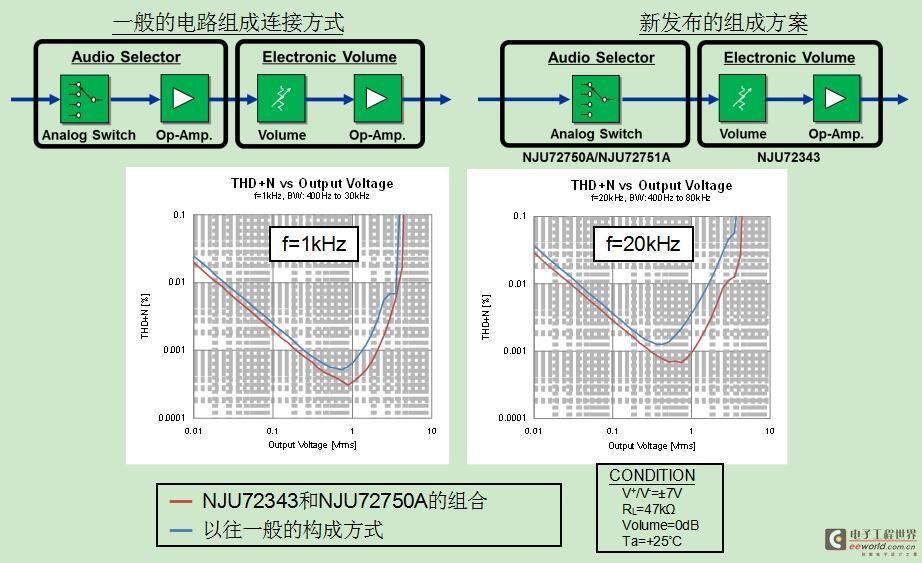 新日本无线发布3款音频IC为音响更添优美音质
