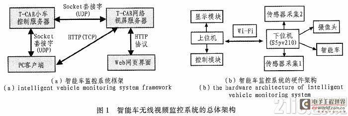 基于ARM的智能车无线视频监控系统设计